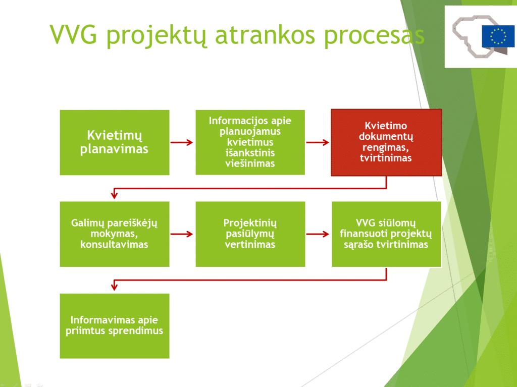 Kvietimai teikti projektinius pasiūlymus Kalvarijos miesto vietos plėtros strategijos 1 tikslui įgyvendinti